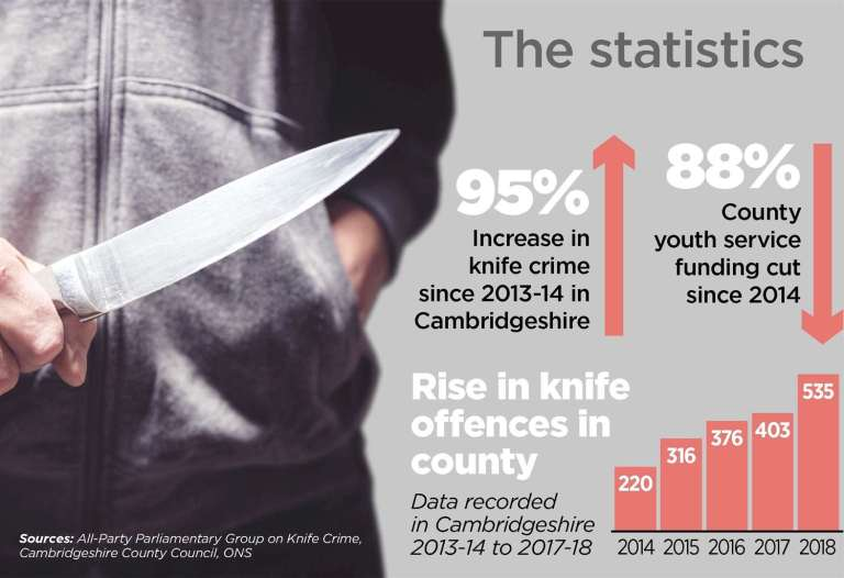Knife Crime in Cambridgeshire